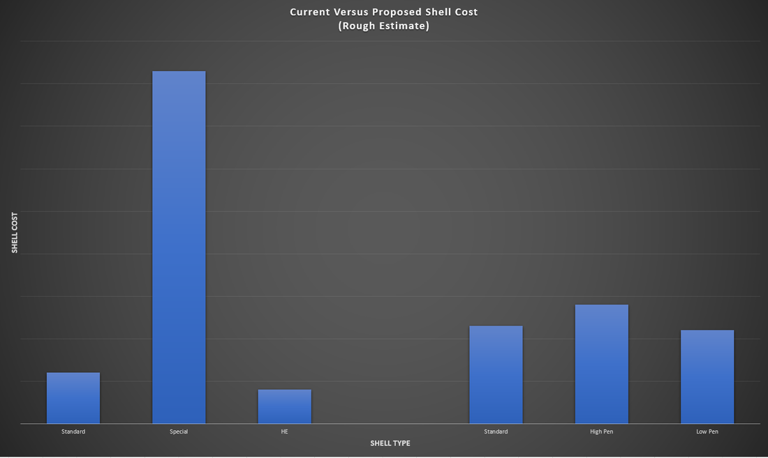 Current Versus Proposed Shell Cost (Rough Estimate)